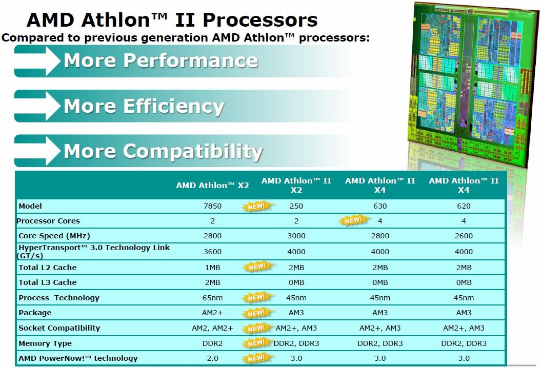 Vergleich von Athlon bzw. Athlon II Prozessoren