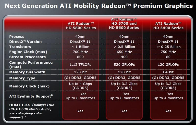 Spezifikationen der ATI Mobility Radeon HD 5000 Serie