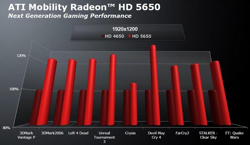 ATI Mobility Radeon HD 5650 vs. 4650