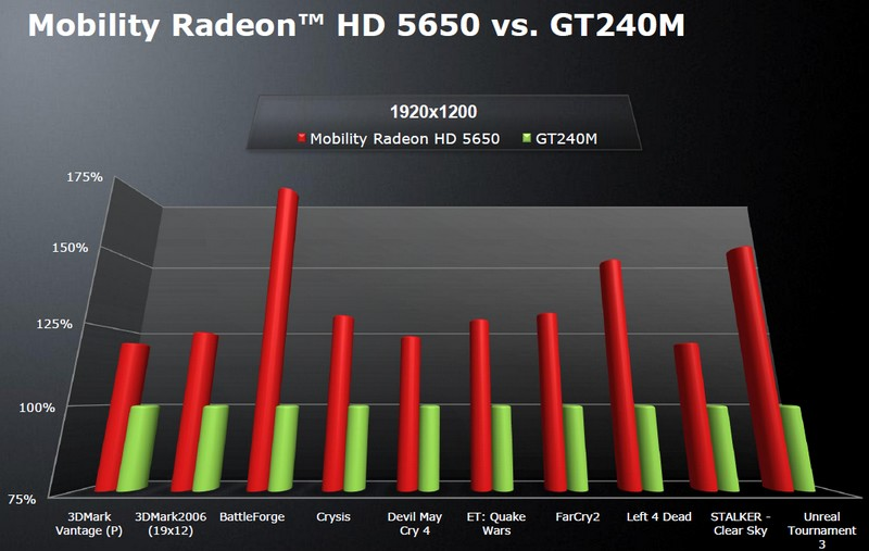 ATI Mobility Radeon HD 5650 vs. GeForce GT240M