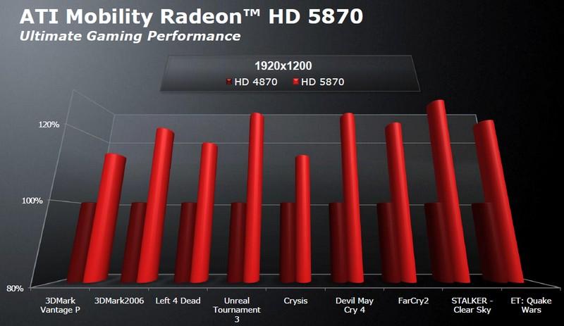 ATI Mobility Radeon HD 5870 vs. 4870