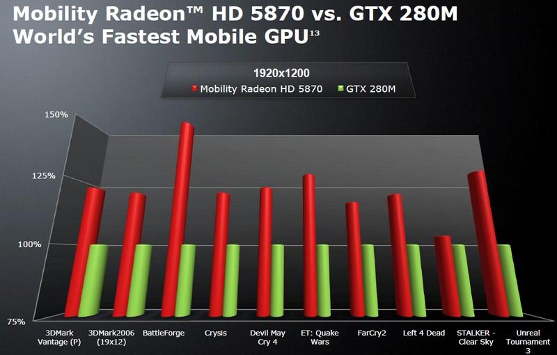 ATI Mobility Radeon HD 5870 vs. GeForce GTX 280M