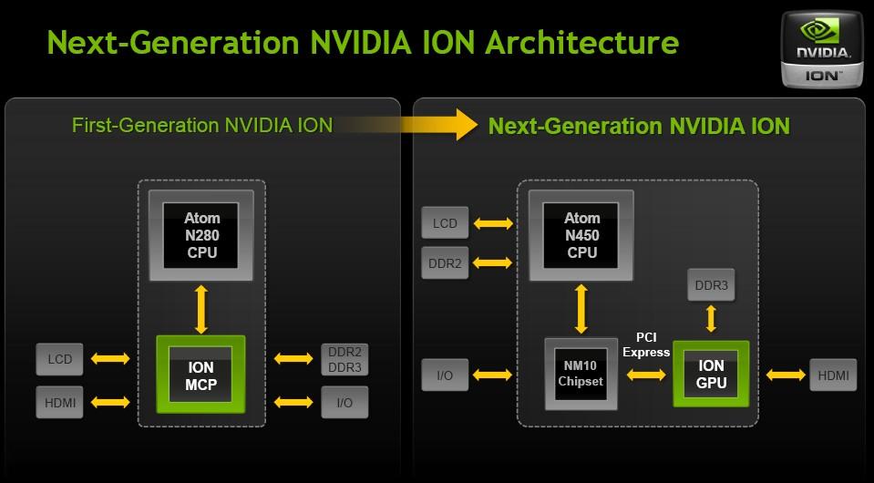 Nvidia Ion - Treffen der Generationen