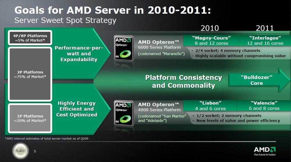 AMDs Server-Strategie