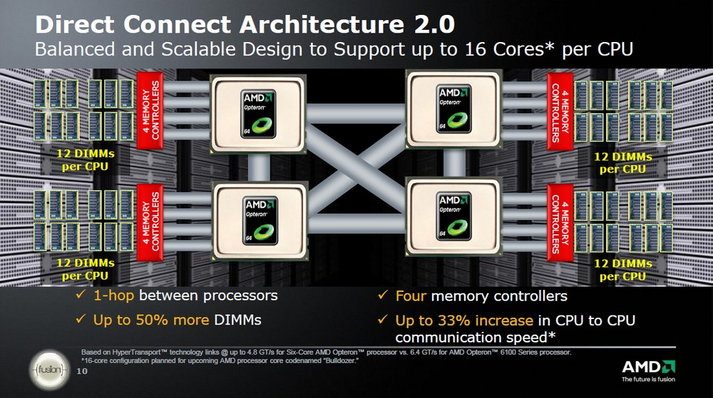 Direct Connect Architecture 2.0