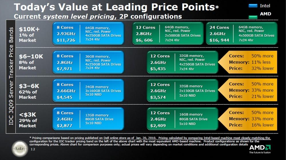 Vergleich mit Intels Angeboten