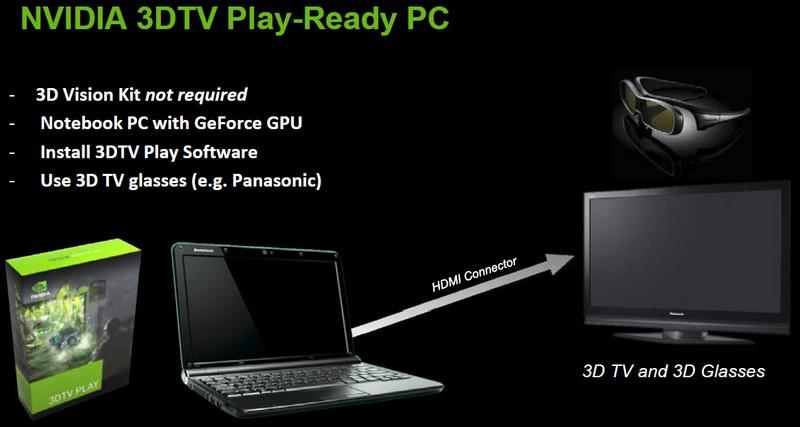 3DTV Play Voraussetzungen