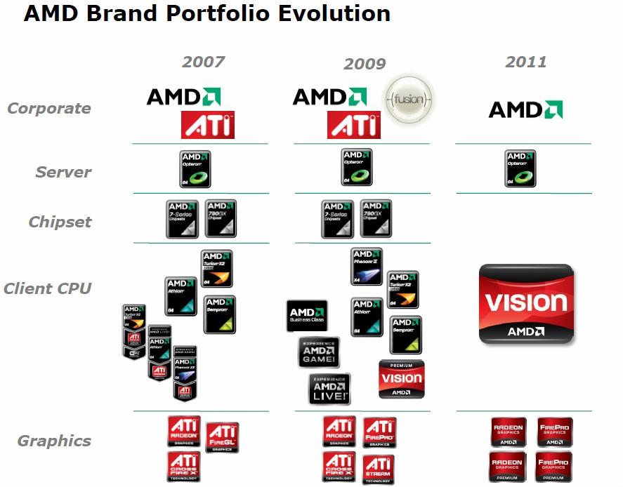 Entwicklung der Marken von AMD