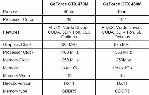 Spezifikationen von GeForce GTX 470M und 460M
