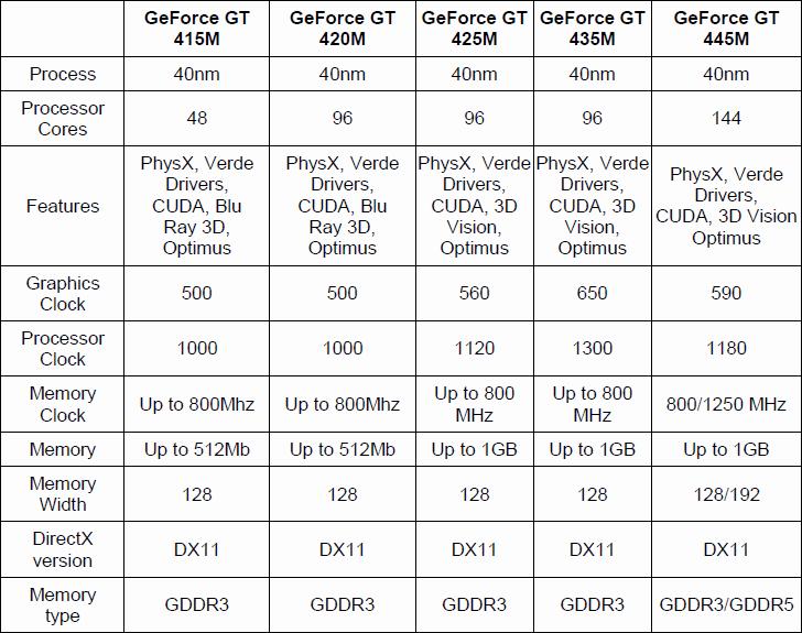 Spezifikationen von GeForce GT 415M, 420M, 425M, 435M und 445M