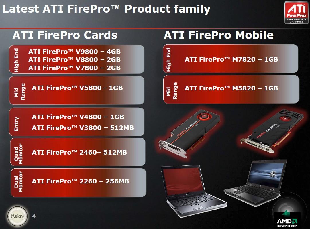 Überblick über FirePro Serie