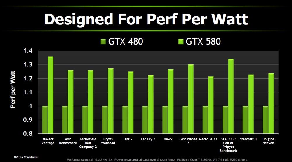 Besseres Performance-pro-Watt-Verhältnis