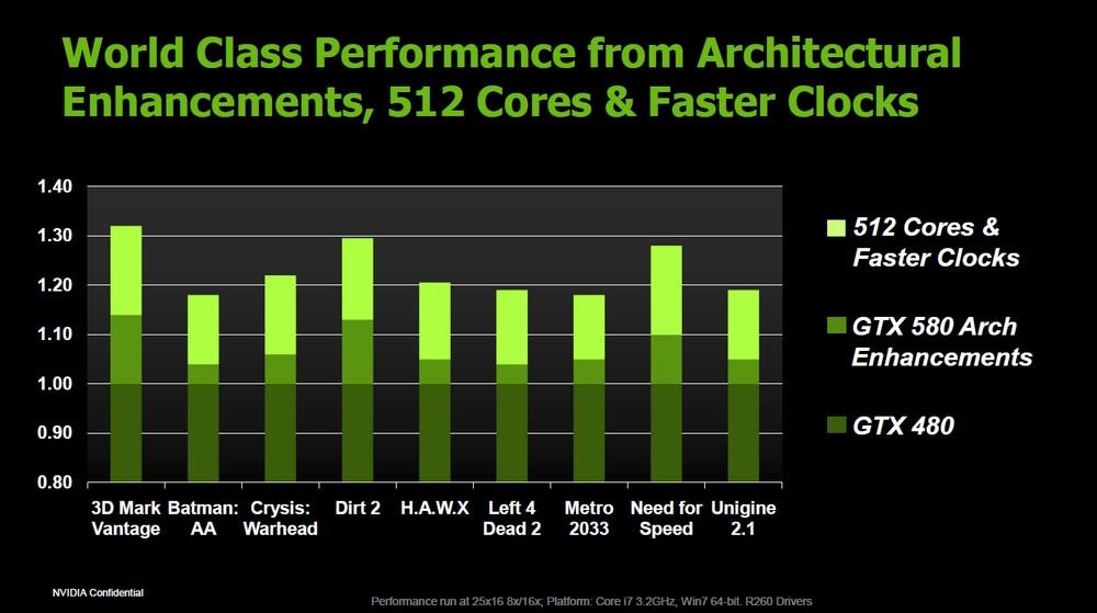 Leistungsgewinn durch Optimierung, mehr Cores, höheren Takt