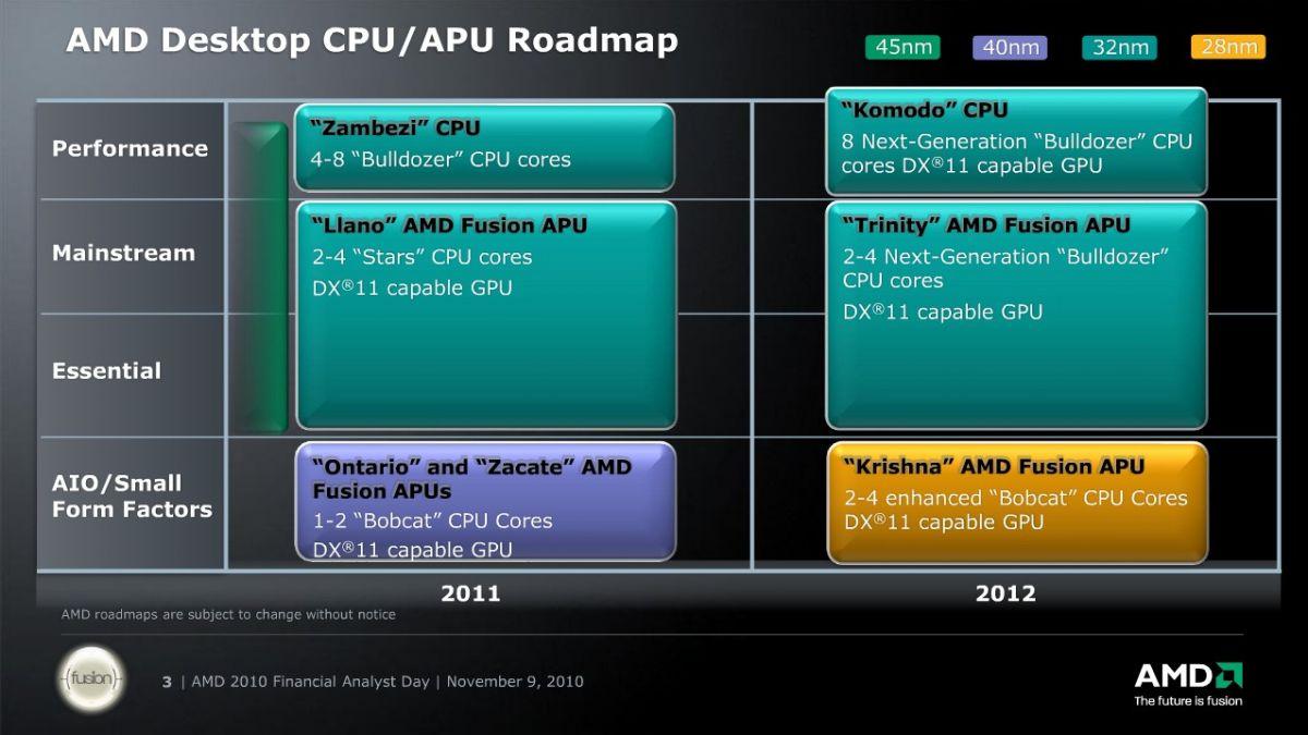 AMD Desktop CPU/APU Roadmap