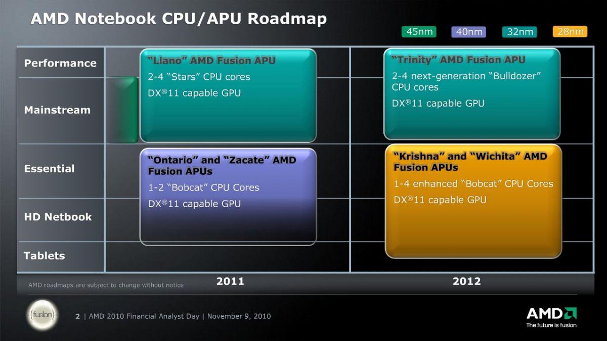 AMD Notebook CPU/APU Roadmap
