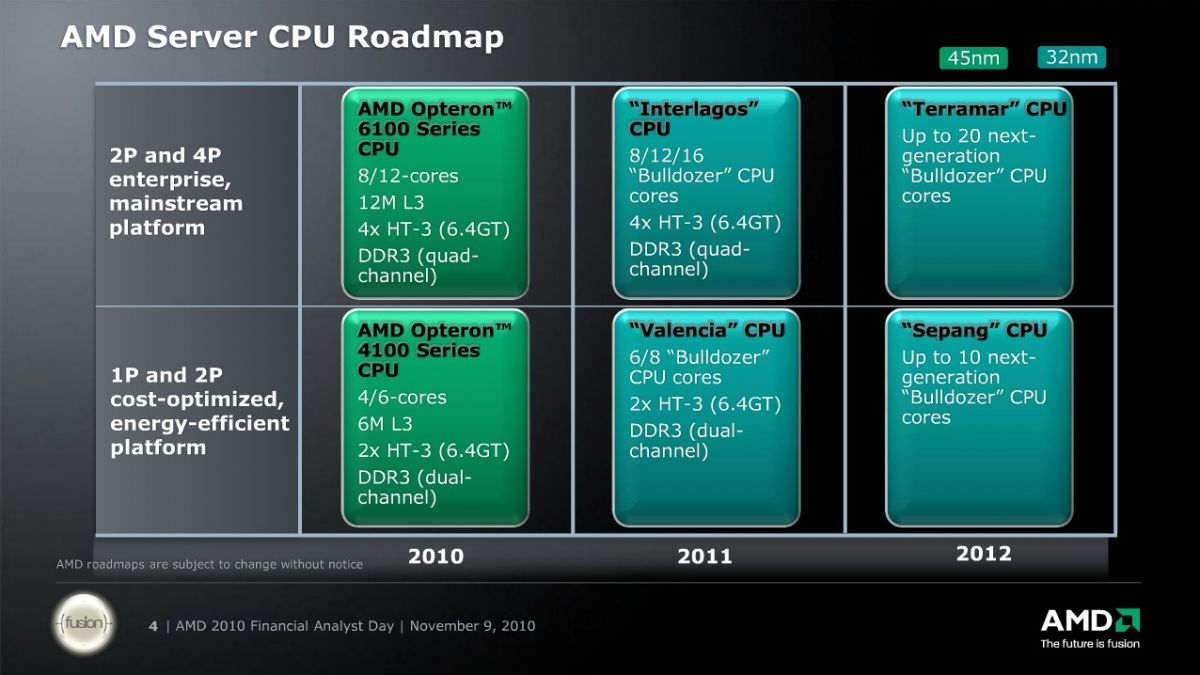 AMD Server CPU Roadmap