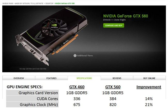 Fotomontage einer GeForce GTX 560 Produktseite von KitGuru