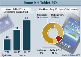 Tablet-PC Boom (bitkom.org)