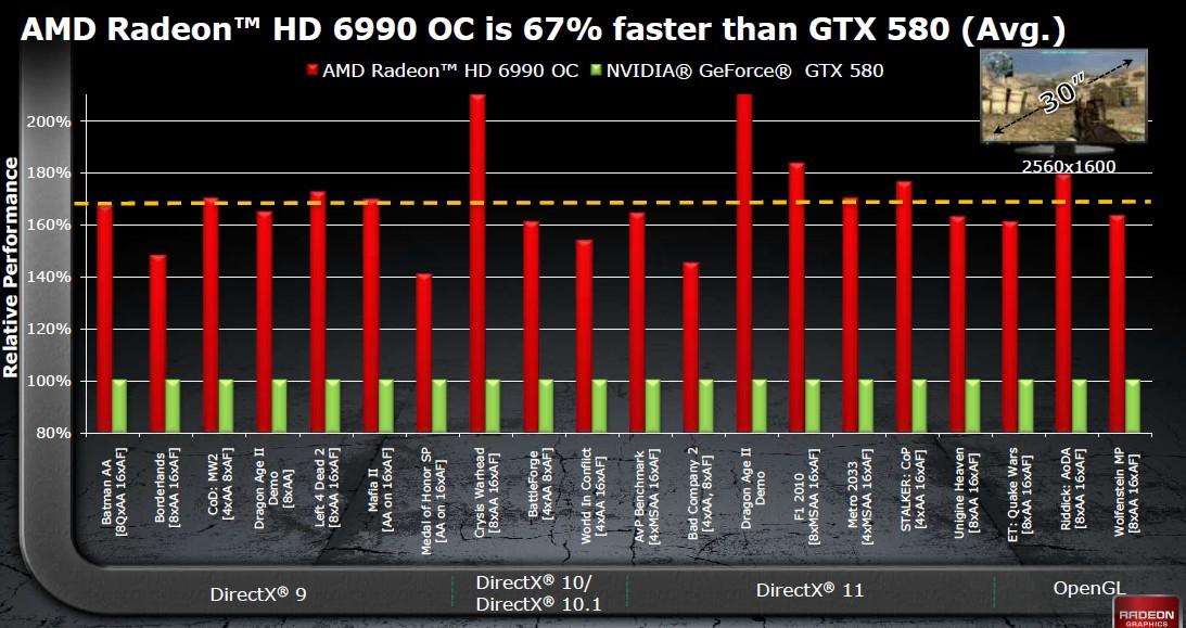 Vergleich: Übertaktete 6990 und GeForce GTX 580