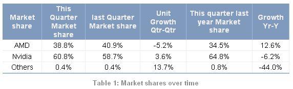 JPR Marktanteile Tabelle (jonpeddie.com)
