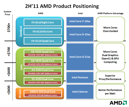 AMD Bulldozer vs Sandy Bridge (xbitlabs.com)