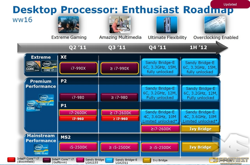 Intel Prozessoren-Roadmap 2011/2012 (xfastest.com)