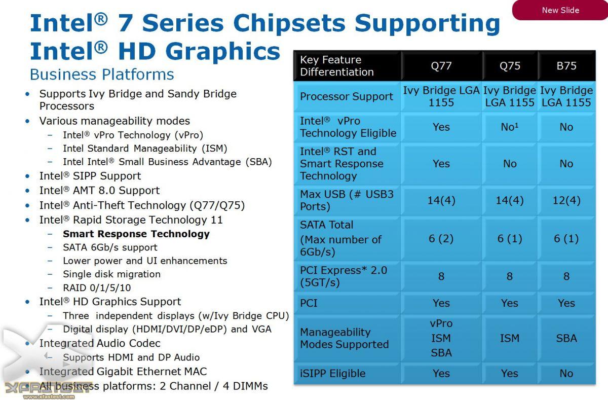 Chipsätze: Q77, Q75 & B75