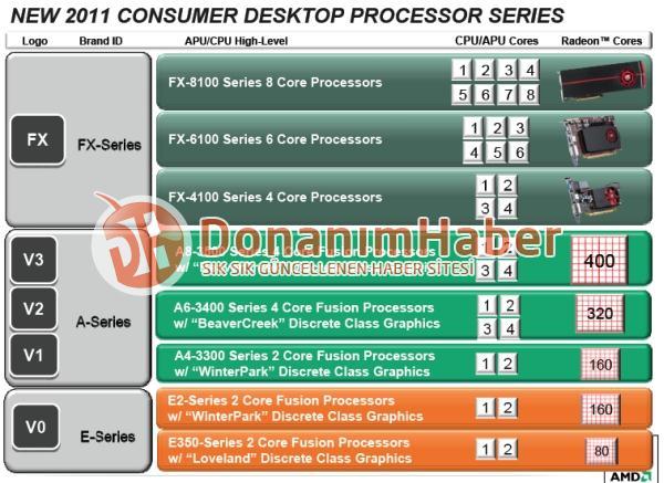 Übersicht Prozessor-Serien