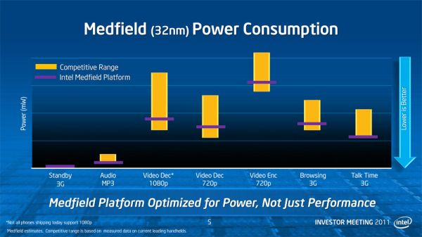 Medfield Power Consumption