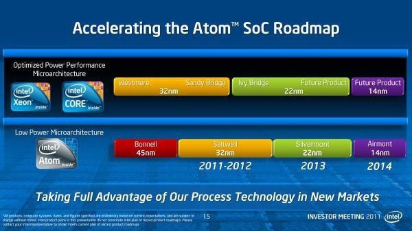 Process Technology Roadmap