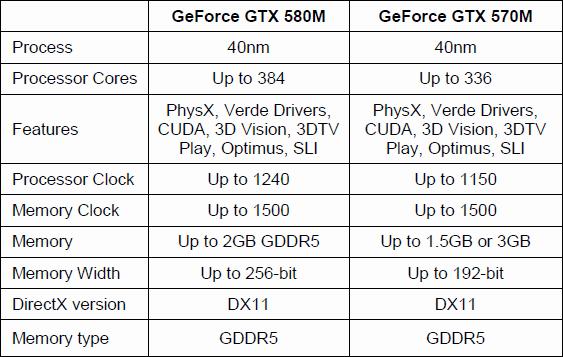 Spezifikationen von GeForce GTX 580M und 570M