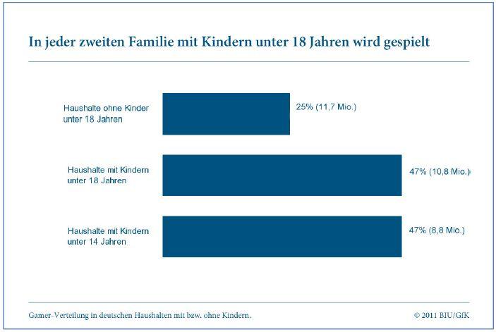 Verteilung nach Haushalten mit/ohne Kinder