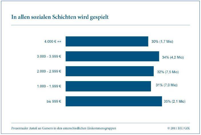 Verteilung in den Einkommensgruppen