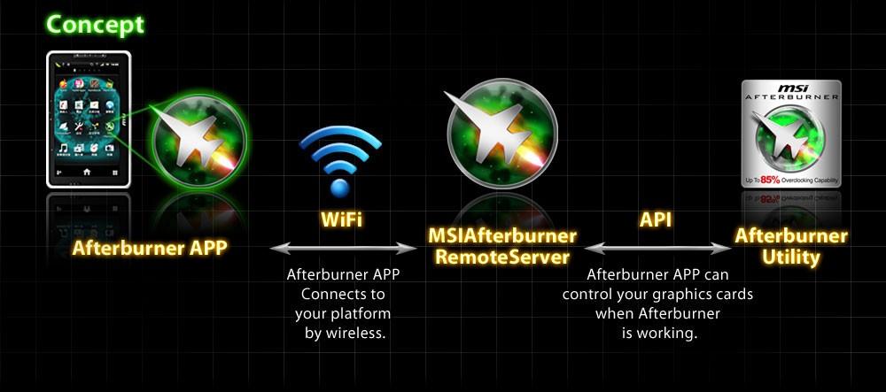 Das Konzept der MSI Afterburner App