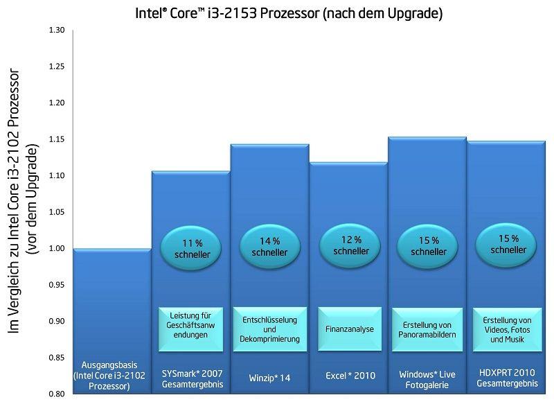 Intel Core i3-2153