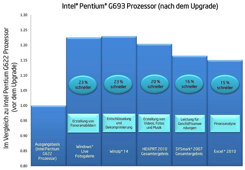 Intel Pentium G693