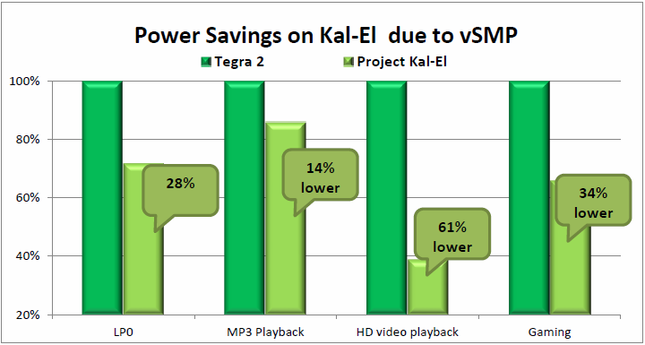 Stromersparnis von Kal-El im Vergleich zu Kal-El
