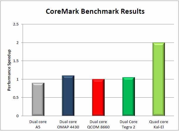 Coremark Benchmark