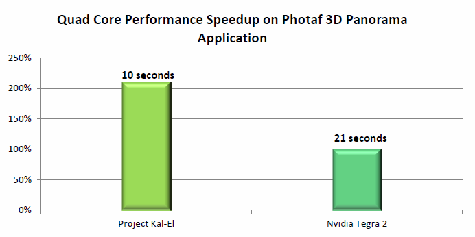 Photaf 3D Panorama Benchmark