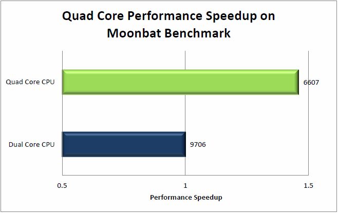 Moonbat Benchmark