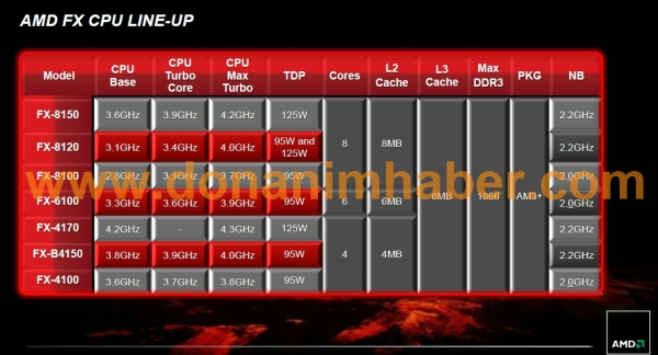AMD FX CPU Line-up