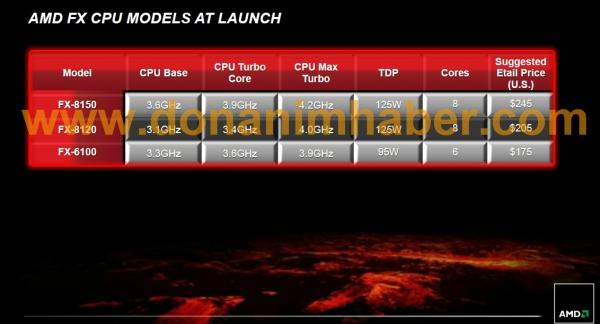 AMD FX CPU Lauch Line-up