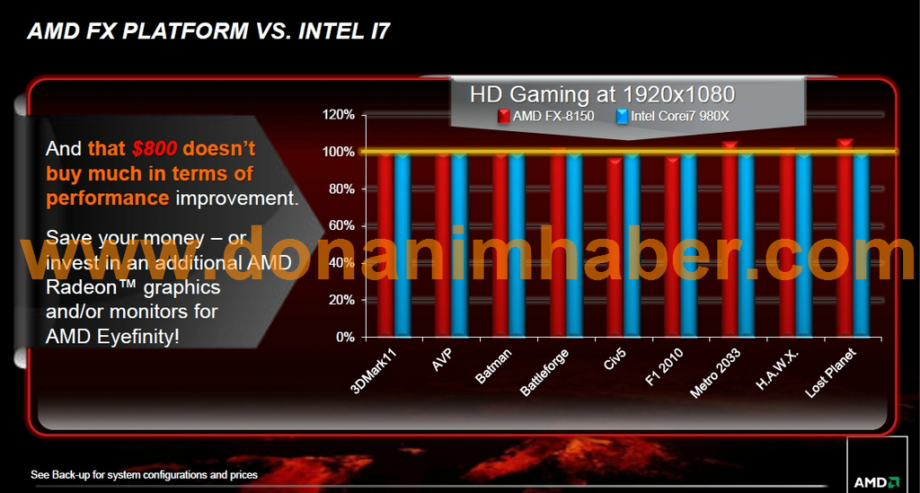 AMD FX-8150 vs Intel Core i7-980X