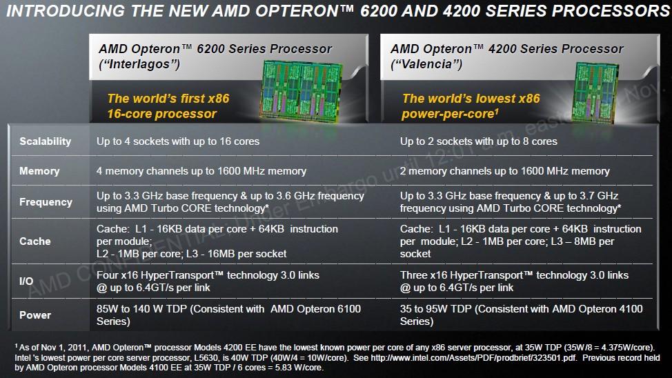 Vergleich von Opteron 6200 und 4200