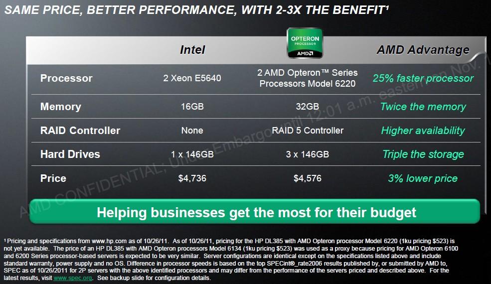 Vergleich: Opteron 6220 vs. Xeon E5640