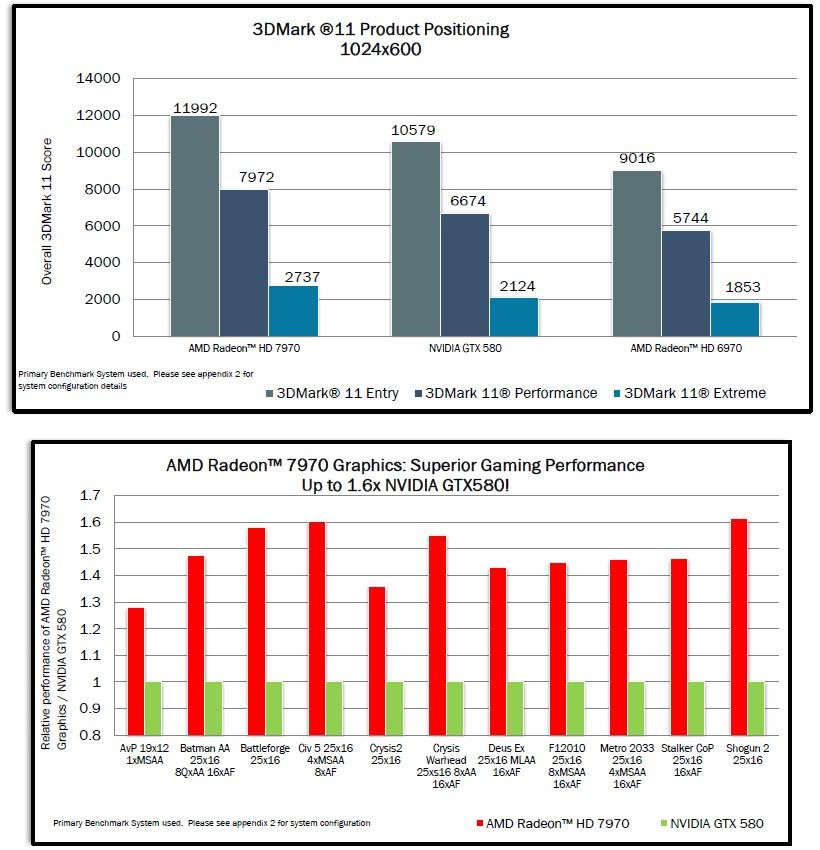 Benchmarks: 3DMark 11 und im Vergleich zur GeForce GTX 580