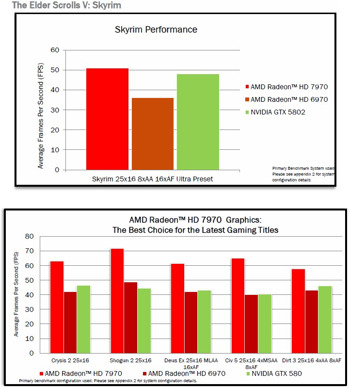Benchmarks: The Elder Scrolls V Skyrim, Crysis 2, Deus Ex etc.