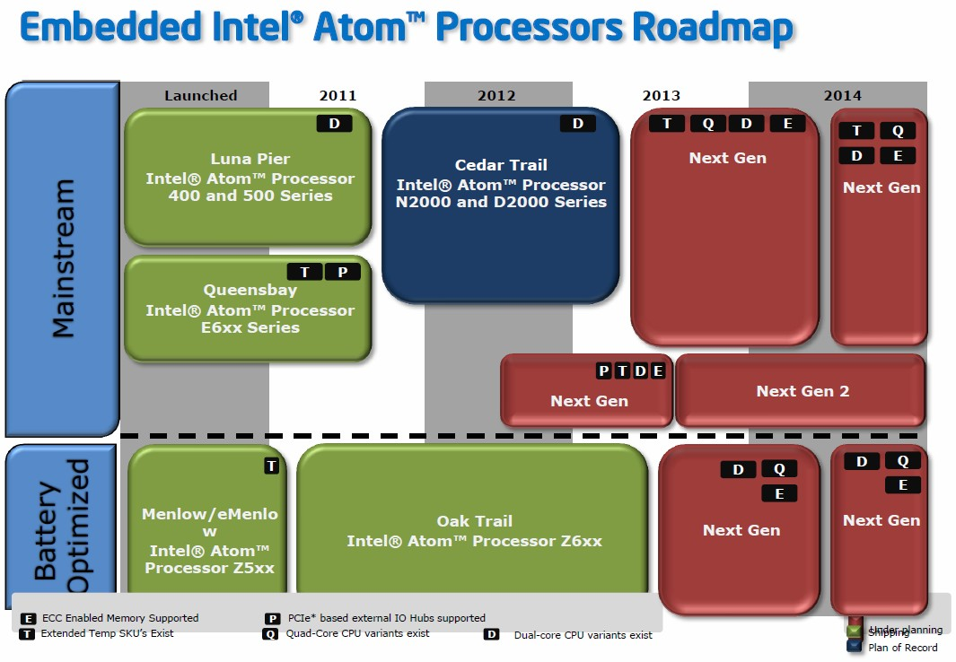 Intel Atom Roadmap