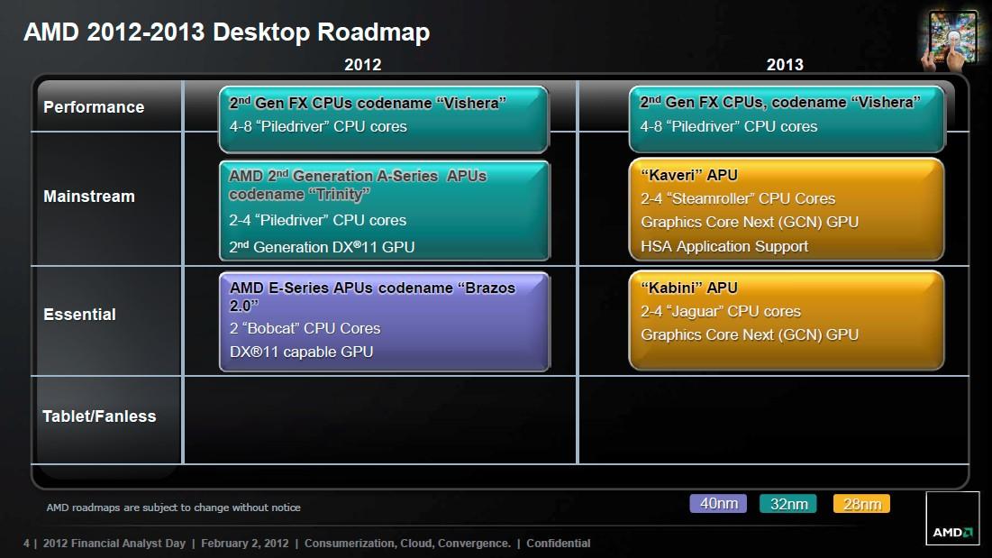 AMD 2012-2013 Desktop-Roadmap