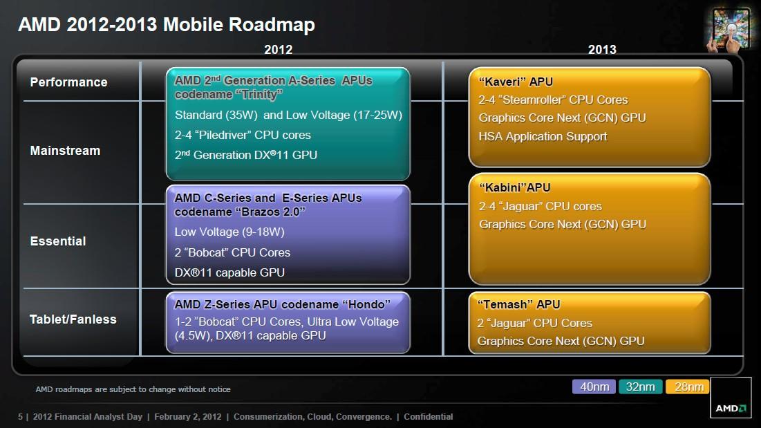 AMD 2012-2023 Mobile Roadmap